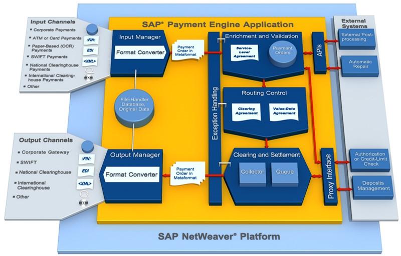 SAP Payment Engine