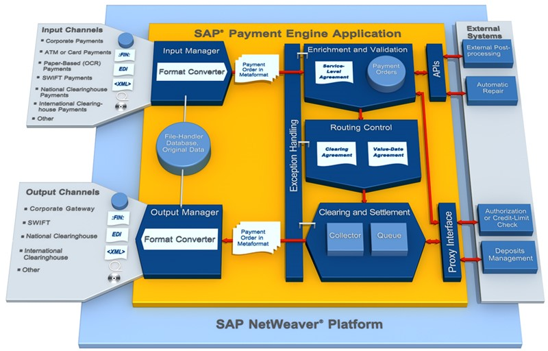 SAP Payment Engine, Payments, Zahlungsverkehr, SAP Cloud, SWIFT, SEPA, ISO 20022